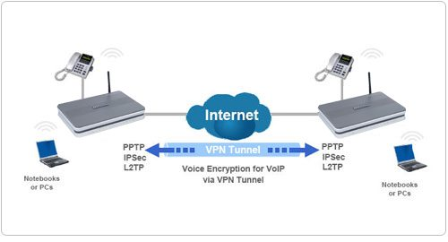 VPN Tunnelling Protocol